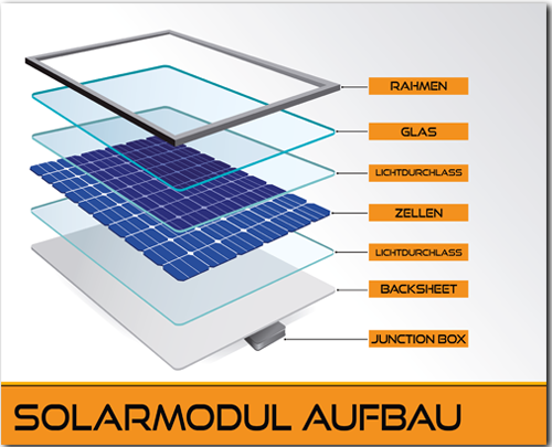 Solarmodule Pv Module Funktionsweise Modultypen Solar Auctions